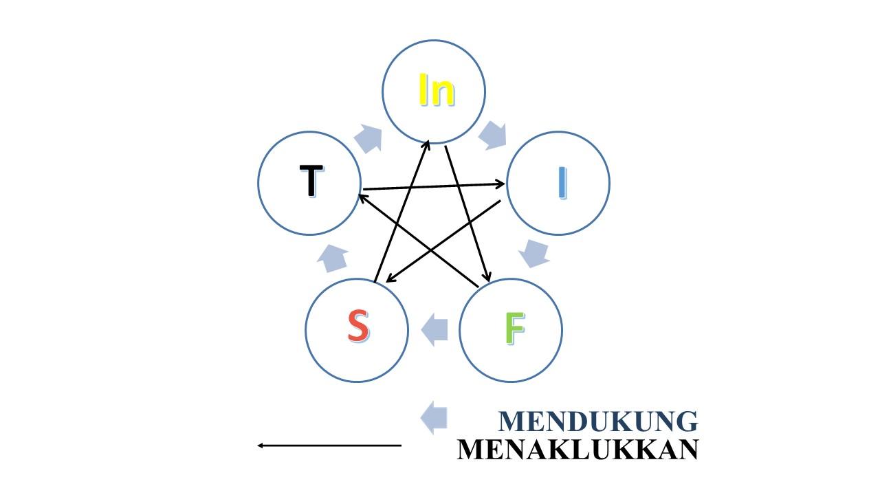 hubungan segi lima